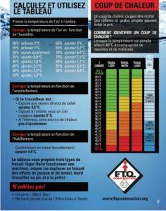 Tableau qui indique comment identifier la température corporelle selon différents facteurs externes